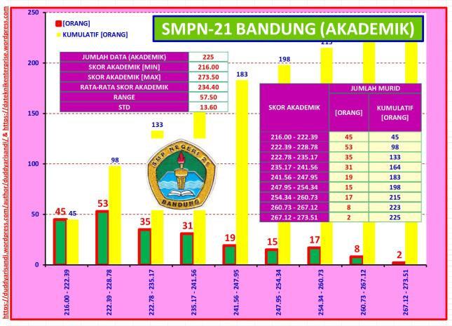 Gambar-52_Profil Ringkas SMPN-21 Bandung Jalur Akademik Berdasarkan Data PPDB 2016 Kota Bandung