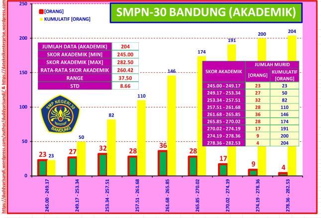 Gambar-53_Profil Ringkas SMPN-30 Bandung Jalur Akademik Berdasarkan Data PPDB 2016 Kota Bandung