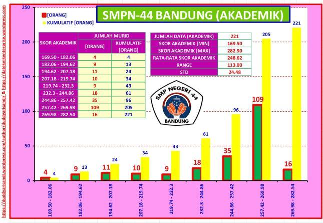 Gambar-54_Profil Ringkas SMPN-44 Bandung Jalur Akademik Berdasarkan Data PPDB 2016 Kota Bandung