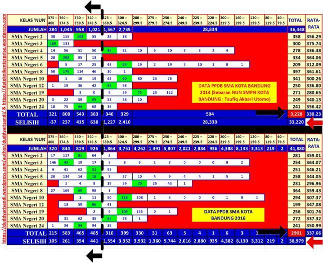 Gambar-55_Perbandingan Sebaran NUN VS Diterima Jalur Akademik Beberapa SMAN Kota Bandung 2014 dan 2016