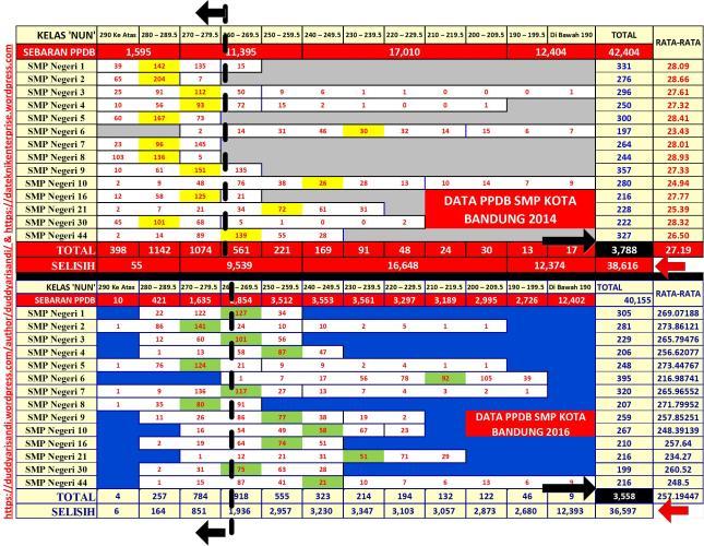 Gambar-56_Perbandingan Sebaran NUN VS Diterima Jalur Akademik Beberapa SMPN Kota Bandung 2014 dan 2016