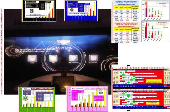 Gambar-58a_Cita-Cita Sistem Teknologi dan Informasi Pendidikan Kota Bandung