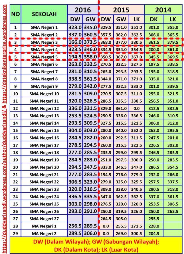 Gambar-9_Passing Grade Kuota Akademik SMA Kota Bandung Tahun 2014-2015-2016